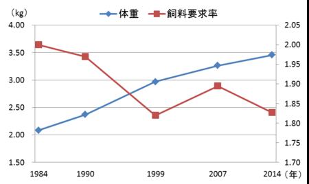図1.7週齢体重と飼料要求率の推移.png