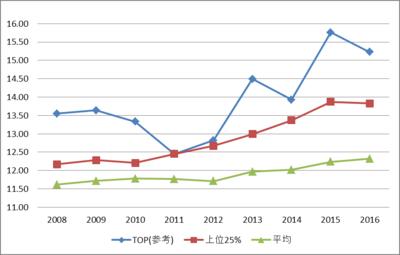 技術グラフ2.png
