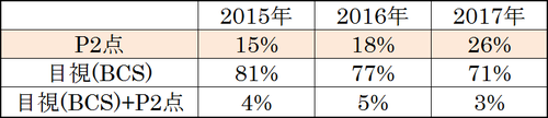 P2点測定実施割合が年々増加.png