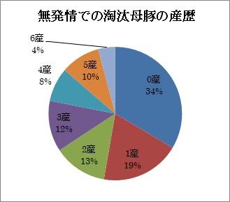 無発情での淘汰母豚の産歴.jpg